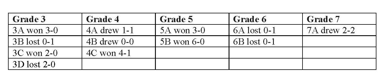 rESULTS Kingsmead College