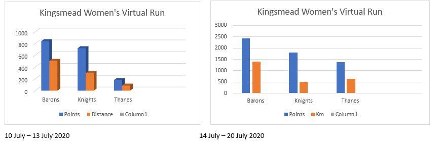 Virtual Race Kingsmead College